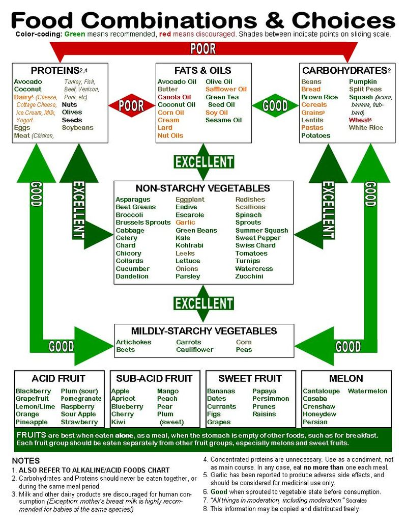 Food+Combining+Chart+2
